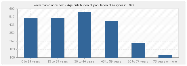 Age distribution of population of Guignes in 1999