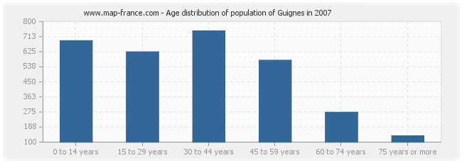 Age distribution of population of Guignes in 2007