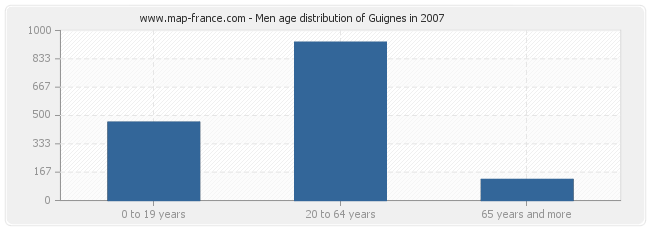 Men age distribution of Guignes in 2007