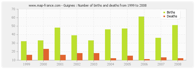 Guignes : Number of births and deaths from 1999 to 2008