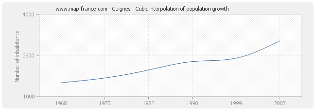 Guignes : Cubic interpolation of population growth