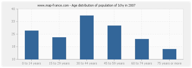 Age distribution of population of Ichy in 2007