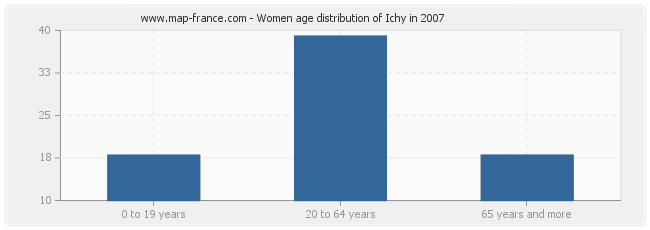 Women age distribution of Ichy in 2007