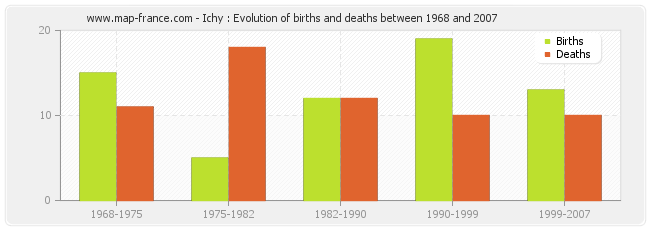Ichy : Evolution of births and deaths between 1968 and 2007