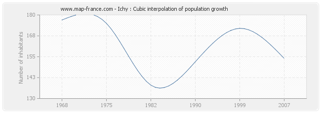 Ichy : Cubic interpolation of population growth