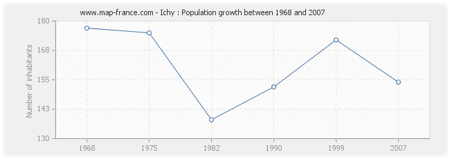 Population Ichy