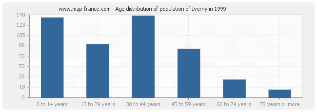 Age distribution of population of Iverny in 1999