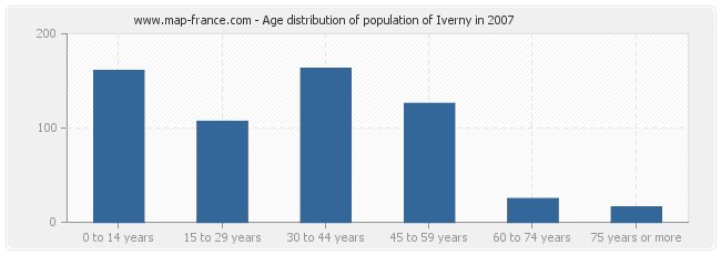 Age distribution of population of Iverny in 2007