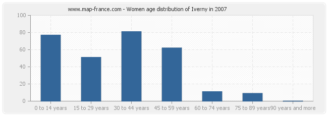 Women age distribution of Iverny in 2007