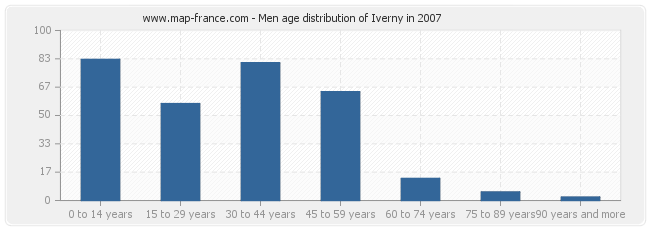 Men age distribution of Iverny in 2007