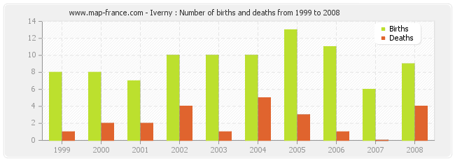 Iverny : Number of births and deaths from 1999 to 2008