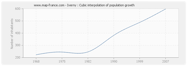 Iverny : Cubic interpolation of population growth
