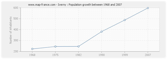 Population Iverny