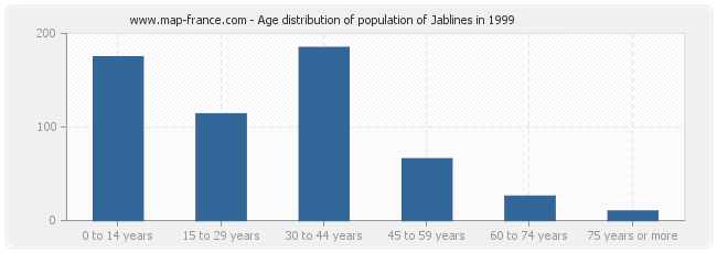 Age distribution of population of Jablines in 1999