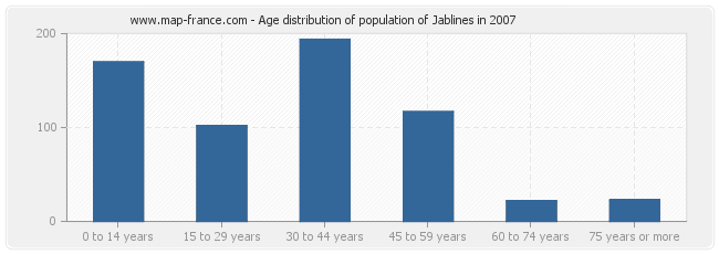 Age distribution of population of Jablines in 2007