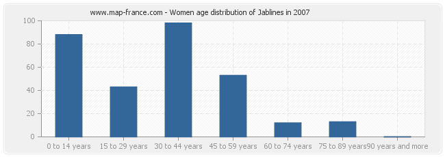 Women age distribution of Jablines in 2007