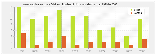 Jablines : Number of births and deaths from 1999 to 2008