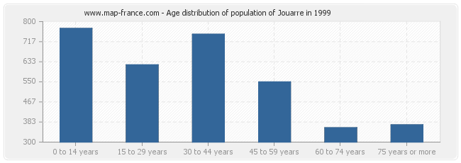 Age distribution of population of Jouarre in 1999