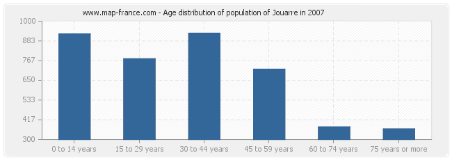 Age distribution of population of Jouarre in 2007