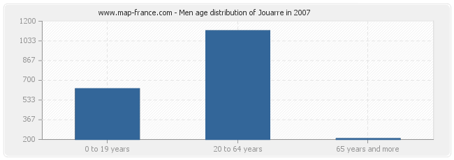 Men age distribution of Jouarre in 2007