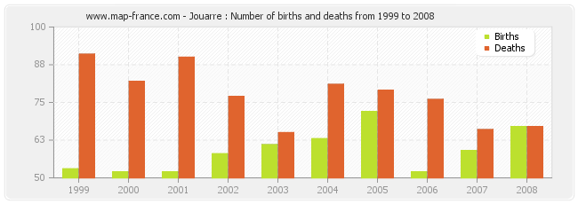 Jouarre : Number of births and deaths from 1999 to 2008