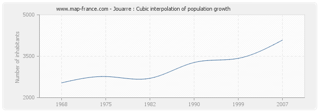 Jouarre : Cubic interpolation of population growth