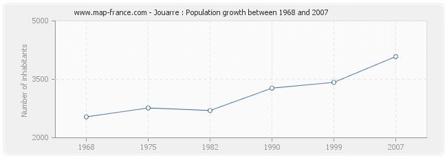 Population Jouarre