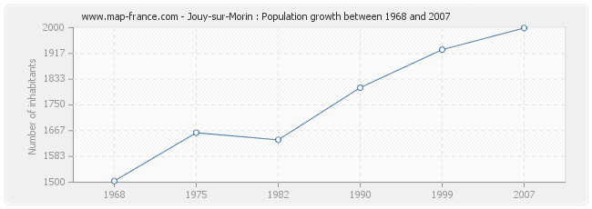 Population Jouy-sur-Morin