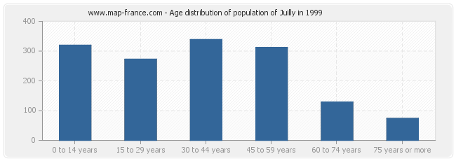Age distribution of population of Juilly in 1999