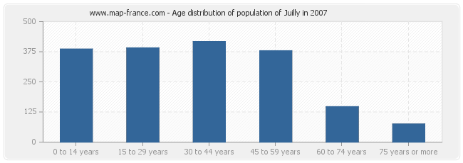 Age distribution of population of Juilly in 2007
