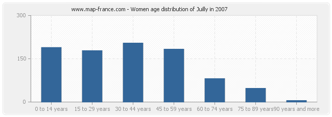 Women age distribution of Juilly in 2007