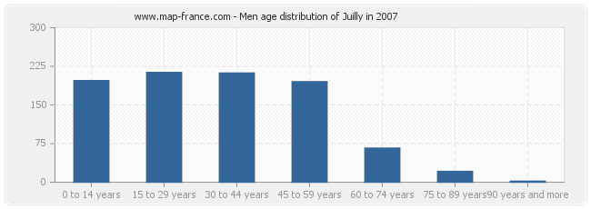 Men age distribution of Juilly in 2007