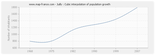 Juilly : Cubic interpolation of population growth