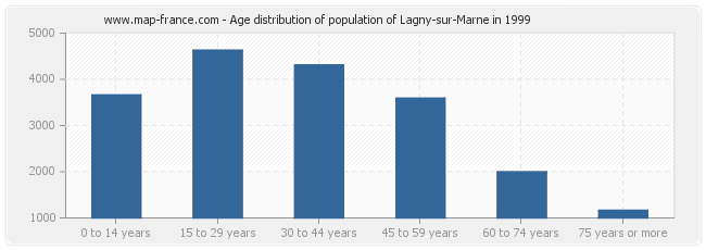 Age distribution of population of Lagny-sur-Marne in 1999