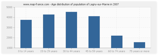Age distribution of population of Lagny-sur-Marne in 2007