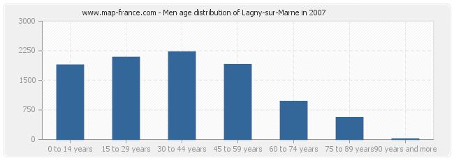 Men age distribution of Lagny-sur-Marne in 2007