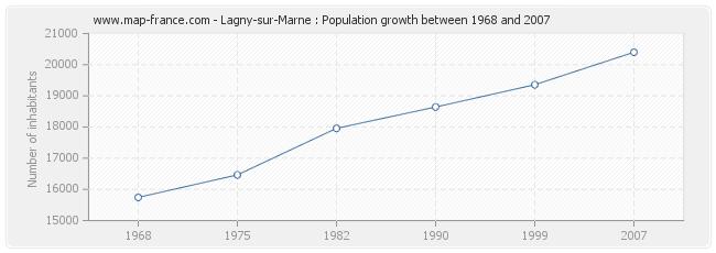 Population Lagny-sur-Marne