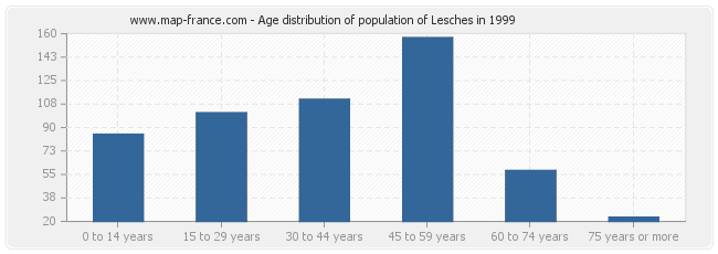 Age distribution of population of Lesches in 1999