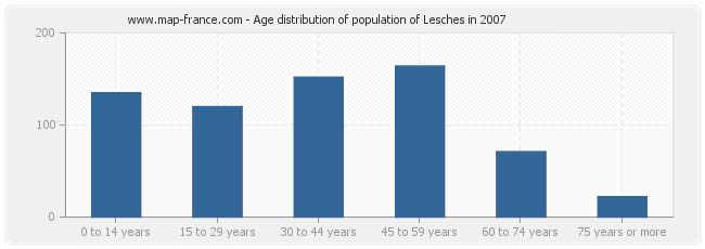 Age distribution of population of Lesches in 2007
