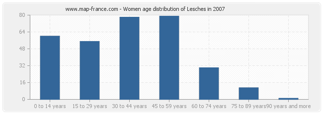 Women age distribution of Lesches in 2007