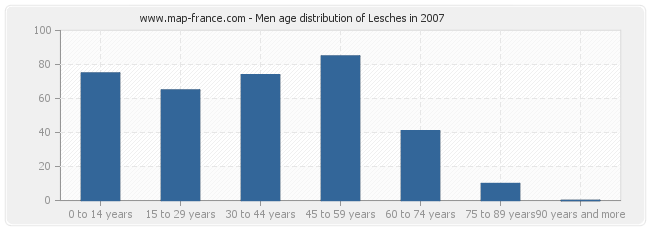 Men age distribution of Lesches in 2007