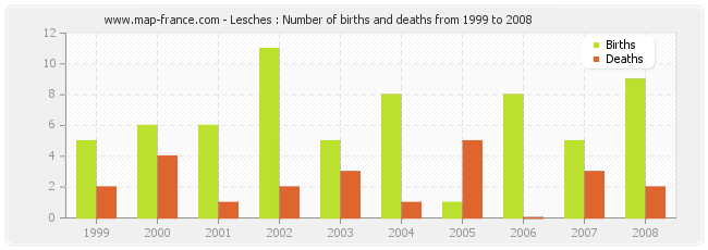 Lesches : Number of births and deaths from 1999 to 2008