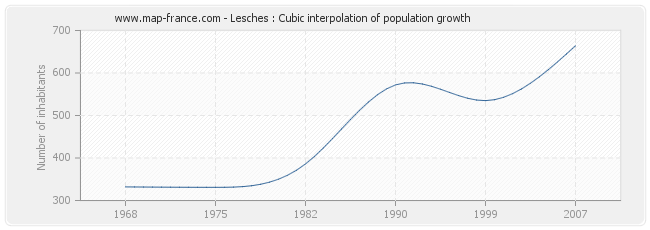 Lesches : Cubic interpolation of population growth