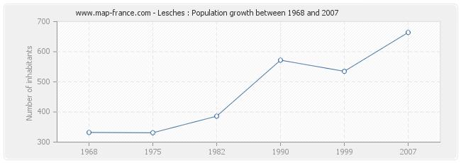 Population Lesches