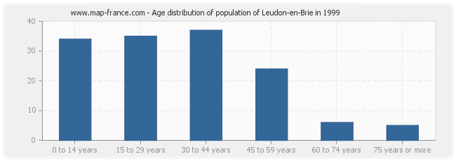 Age distribution of population of Leudon-en-Brie in 1999