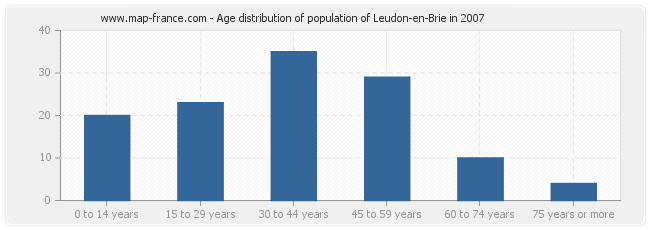 Age distribution of population of Leudon-en-Brie in 2007