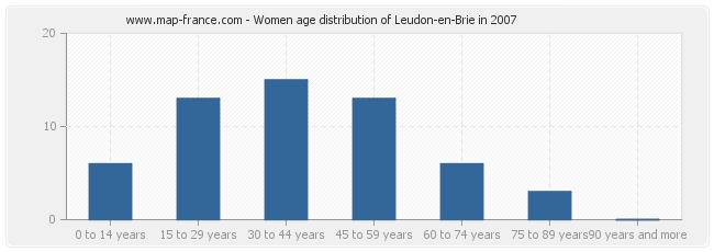 Women age distribution of Leudon-en-Brie in 2007