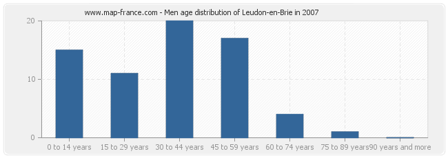 Men age distribution of Leudon-en-Brie in 2007