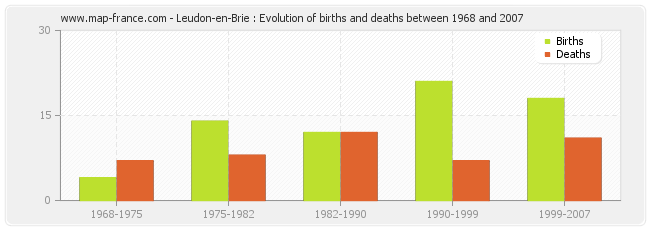Leudon-en-Brie : Evolution of births and deaths between 1968 and 2007