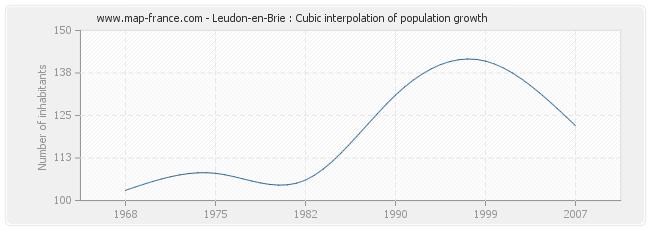 Leudon-en-Brie : Cubic interpolation of population growth